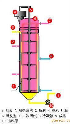 刮板薄膜蒸发器结构图